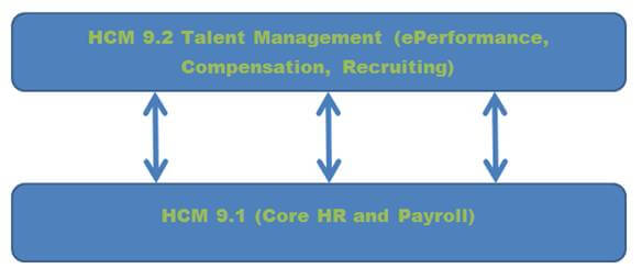 PeopleSoft HCM 9.1 Co-exist with PeopleSoft HCM 9.2