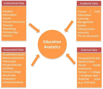 Data Collection Institutional Level