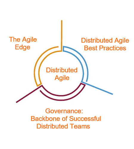 Governace: Backbone of Successful Distributed Teams