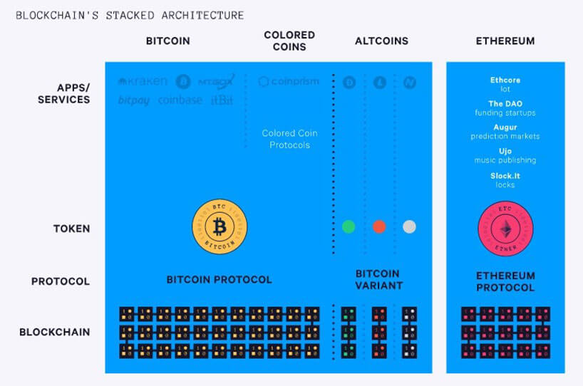 Blockchain's Stacked Architecture