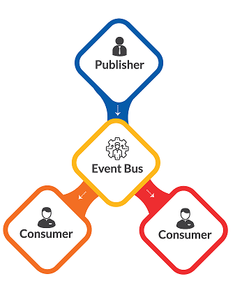 Event-Driven Messaging Architecture: Publisher - Event Bus - Consumer