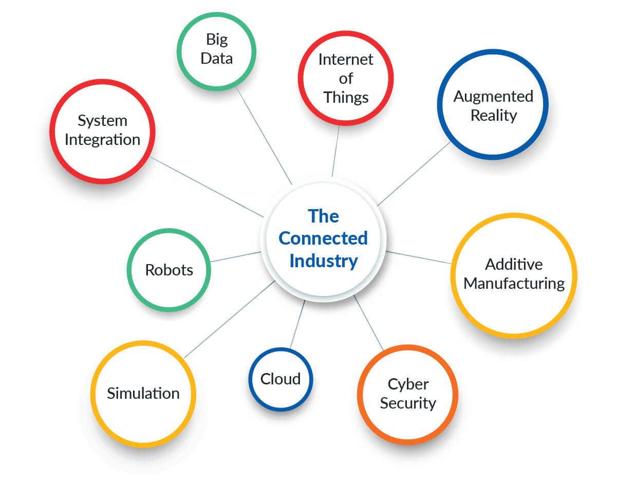 Smart connected manufacturing industry