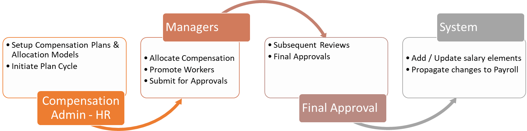Implementing Compensation Strategy - Compensation Cycle Process