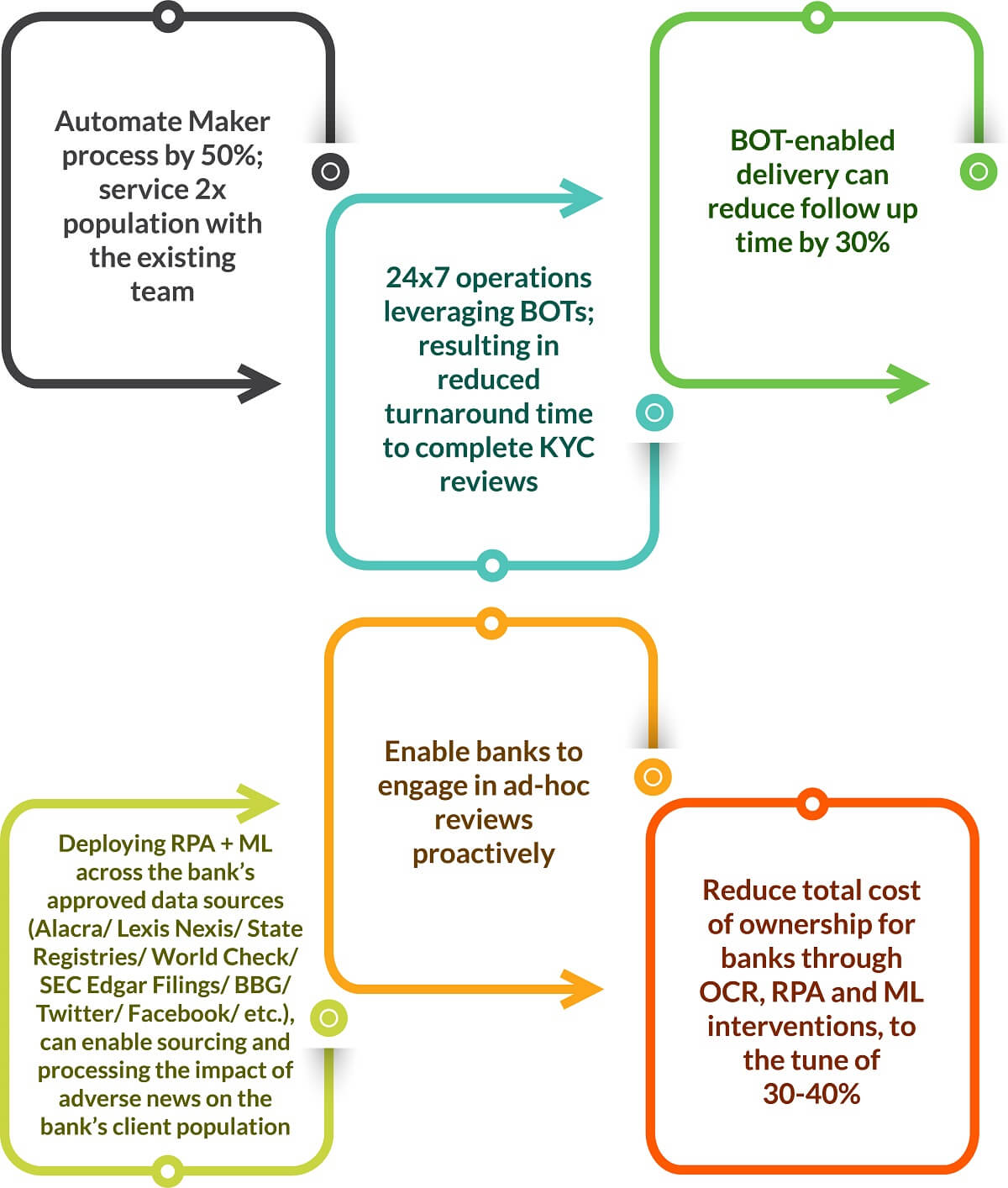 Key benefits of automating KYC operations