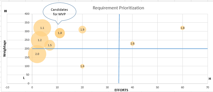 information about Requirement Prioritization, Candidates for MVP, Weightage and Efforts