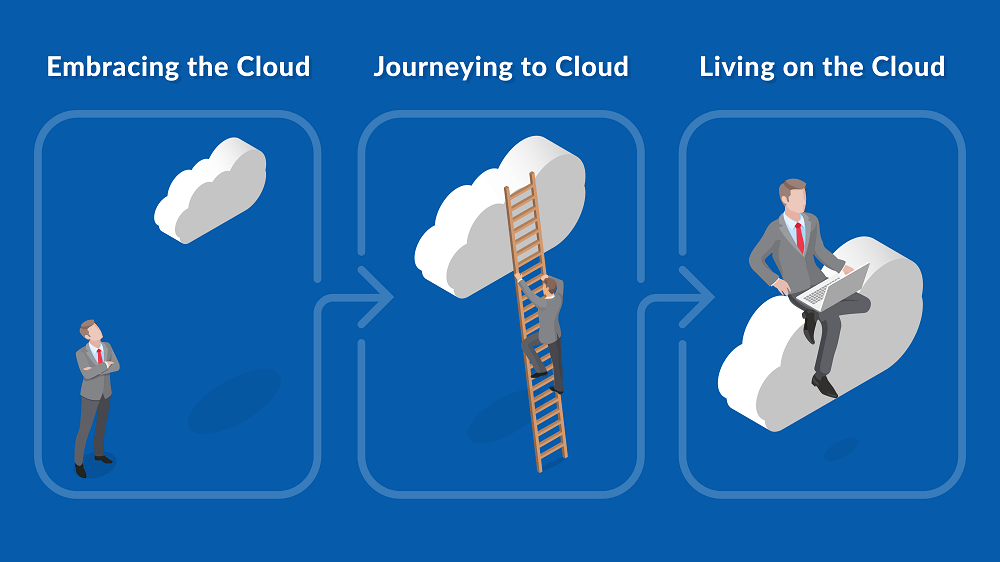 Embracing the cloud - Journeying to cloud - Living on the Cloud