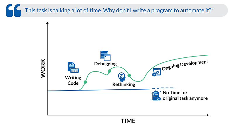 This task is talking a lot of time. why don't I write a program to automate it?