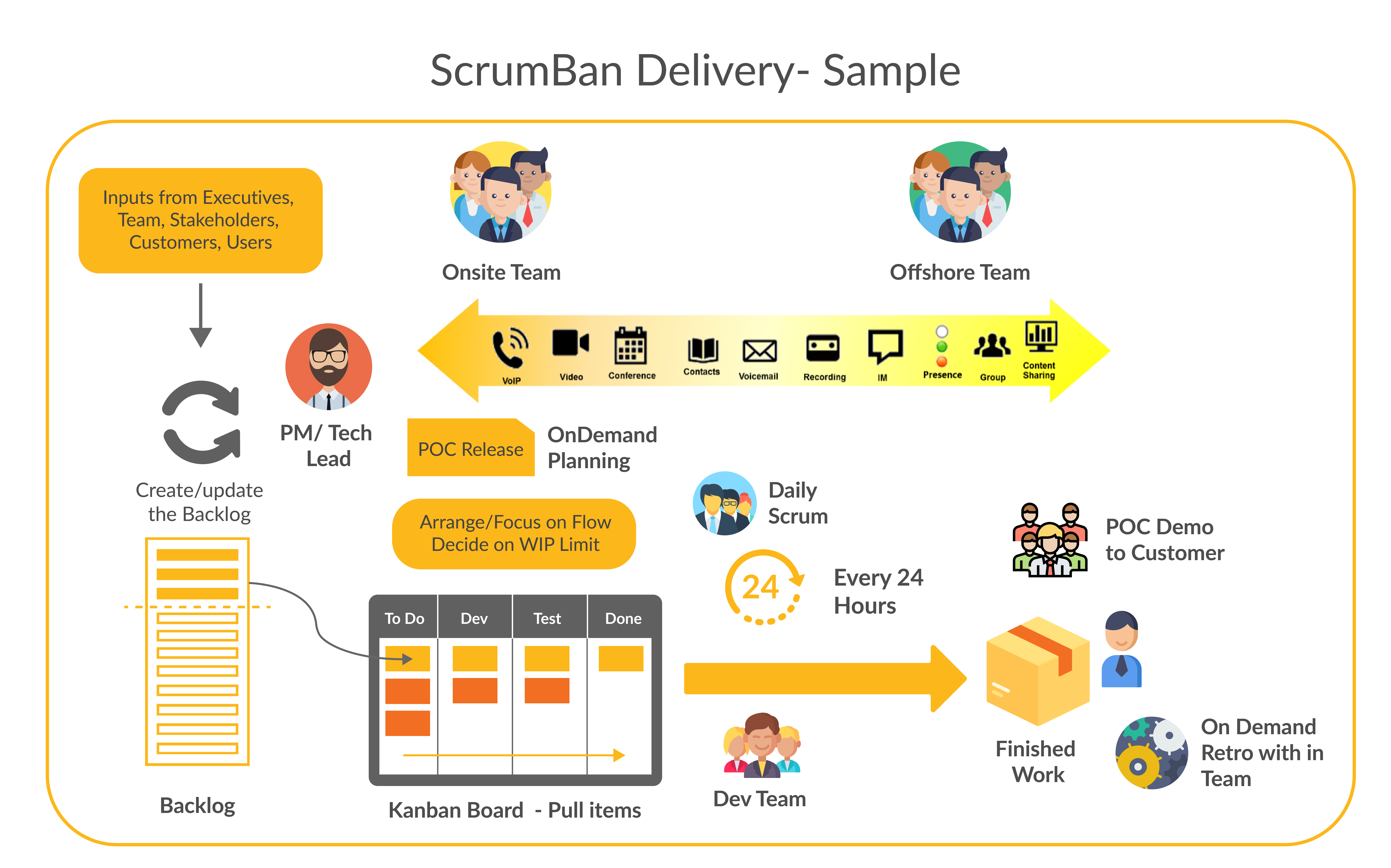 ScrumBan Delivery - Sample