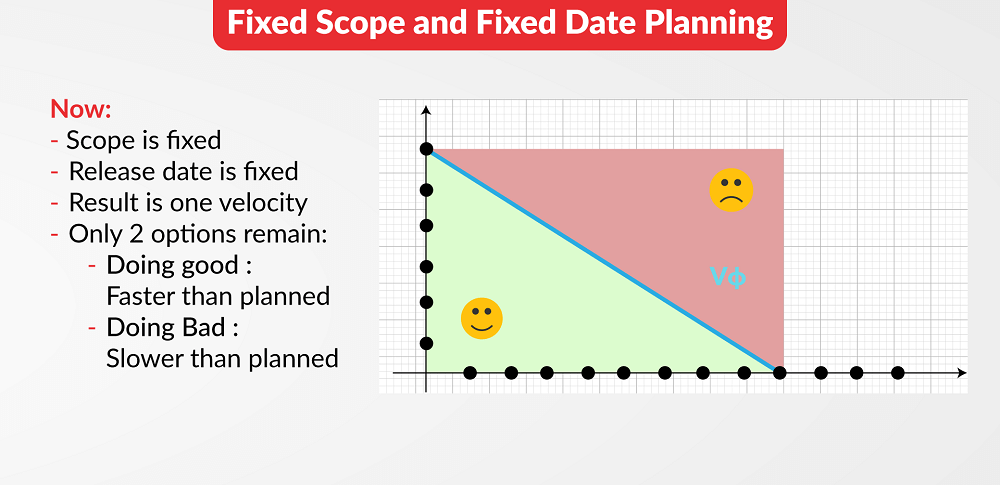 Fixed Scope and Fixed Date Planning