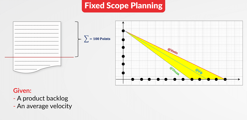 Fixed Scope Planning