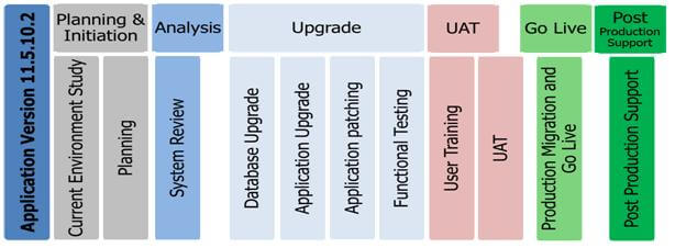 Oracle E Business Update Phase