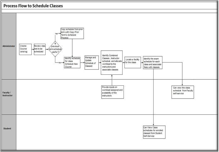 Process Flow To Schedule Classes