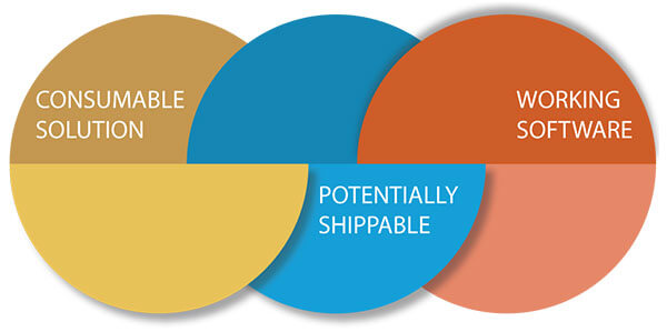 Consumable solution, Potentially shippable and working software