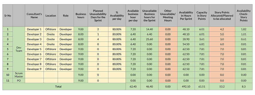Step by step Approach to Capacity Planning