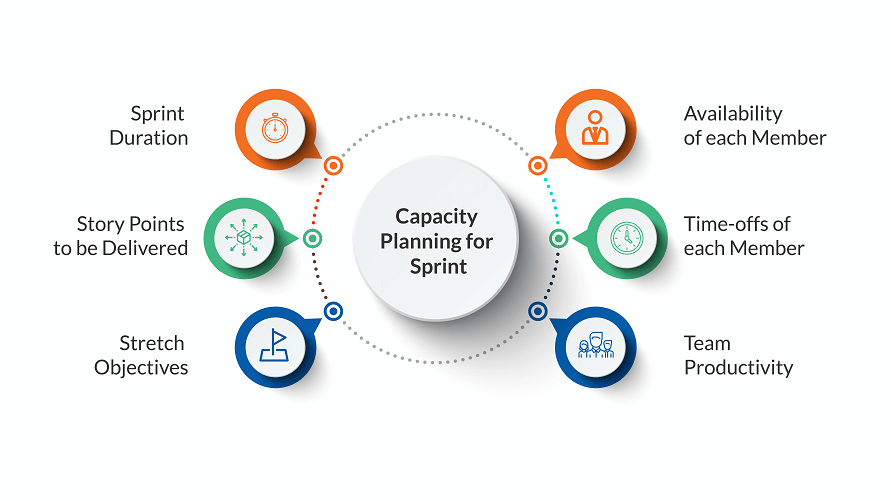 Various aspects of capacity planning