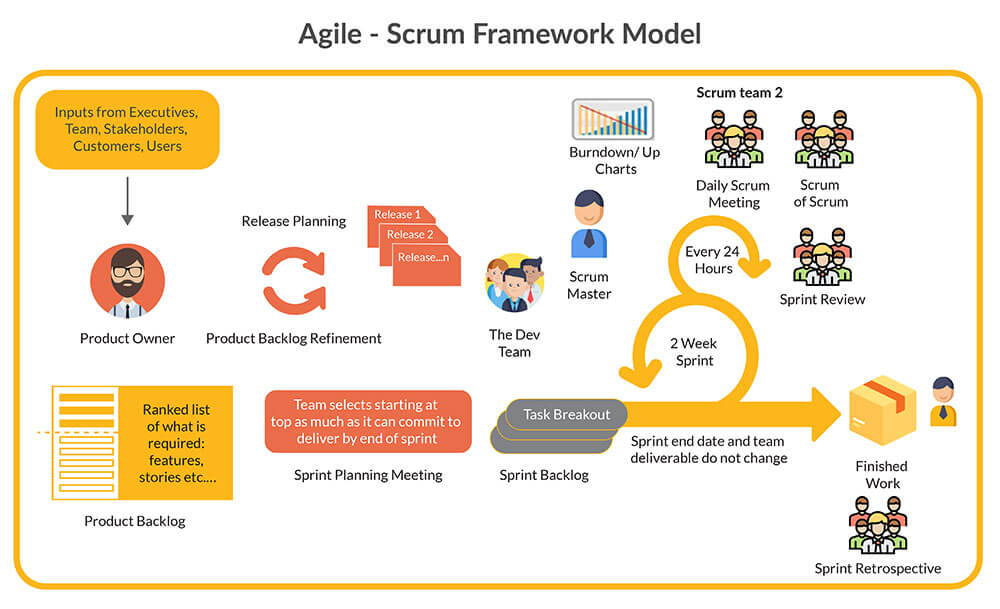 Agile DevOps Part 3 – The Scrum Framework