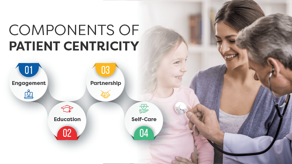 Componenets of Patient centricity