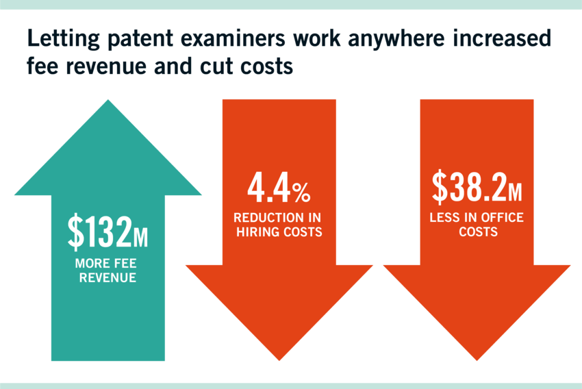 Letting patent examiners work anywhere increased fee revenue and cut costs