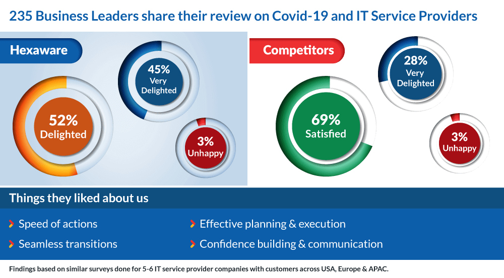 235 Business leaders share their review on COVID-19 and IT Services Providers