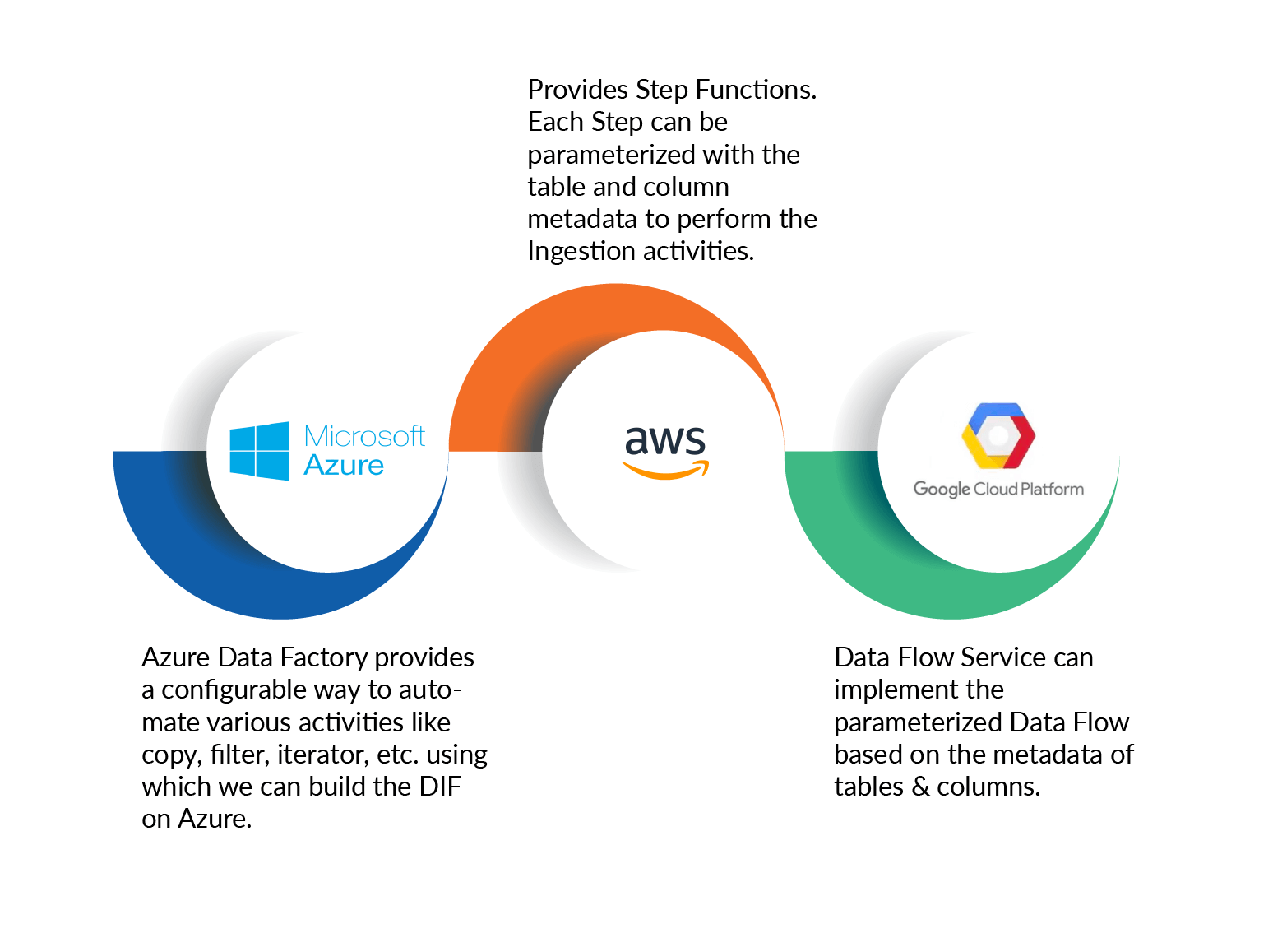 Cloud Native Data Lakes, using the native services