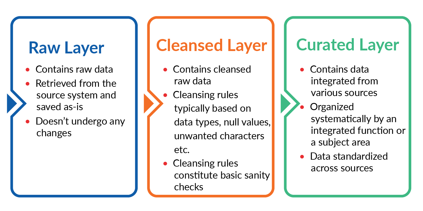 Typical Layers in Data Lake