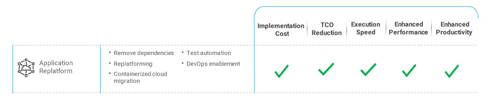 Automation for application cloud replatforming
