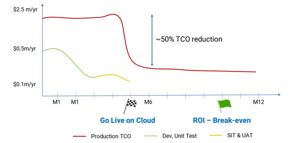 TCO reduction with cloud replatforming