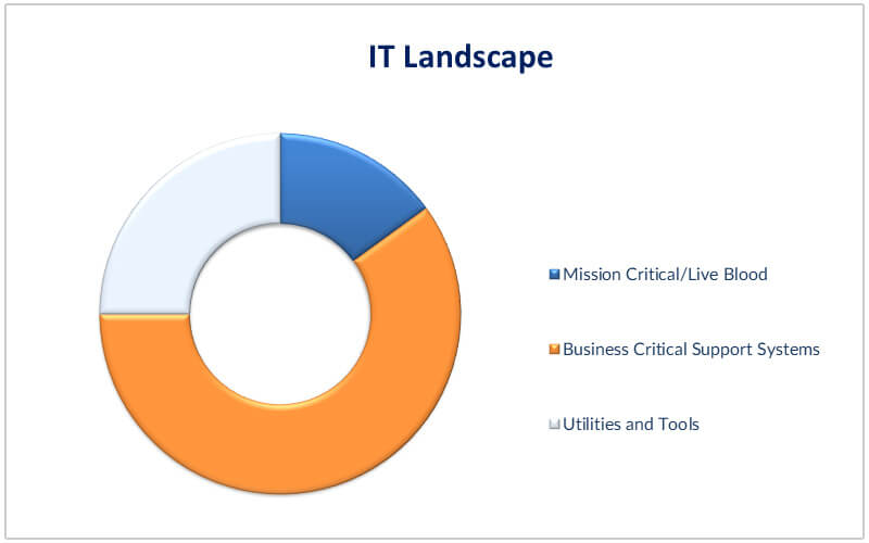 IT landscape depicting applications to migrate
