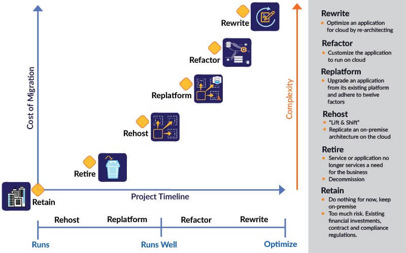 6R Strategy for Application Cloud Migration