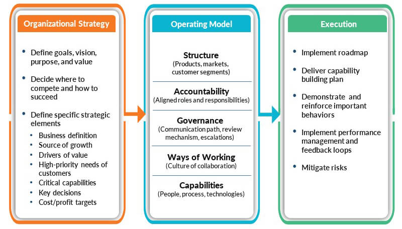 5 areas of operating model