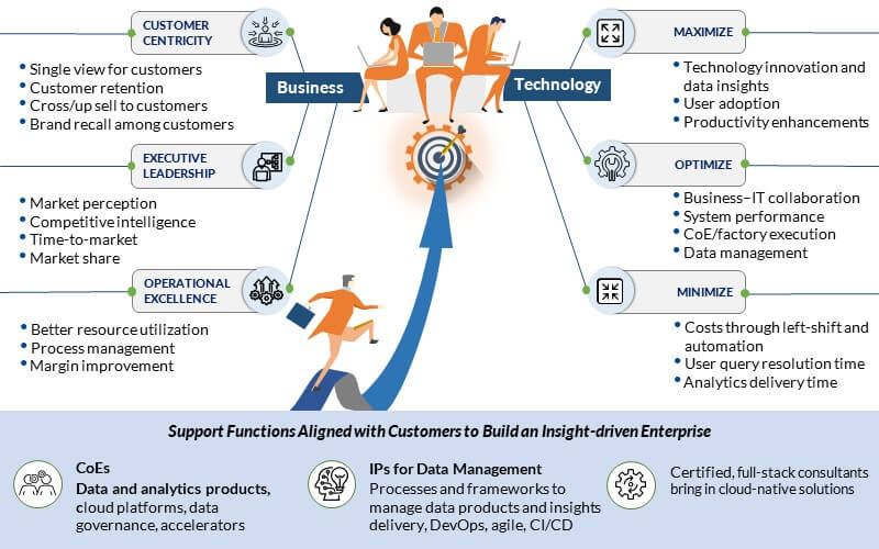 NextGen Operating Model – Aligned with Business, IT, and Technology