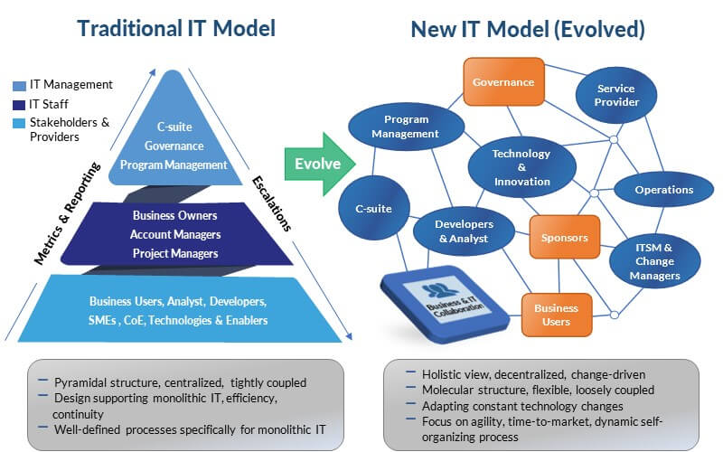 Traditional and new IT operating model